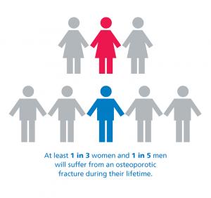 1 in 3 women and 1 in 5 men
